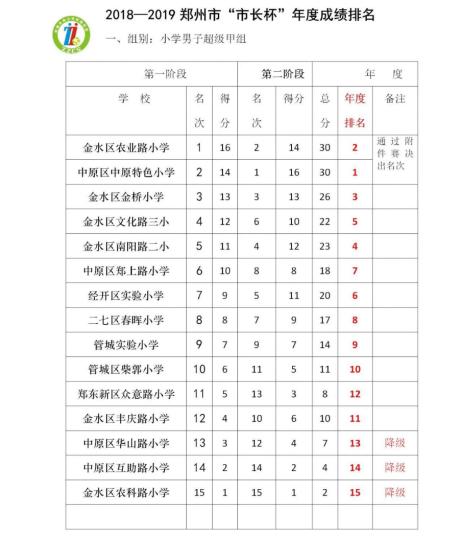 """你上榜了吗?2018-2019年郑州市""""市长杯""""青少年校园足球联赛年度排名出炉"""