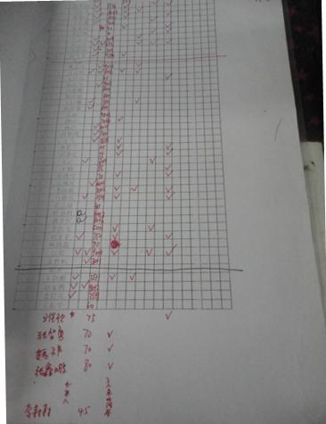 106中学高一年级各科教师自制的学生作业量化考核表