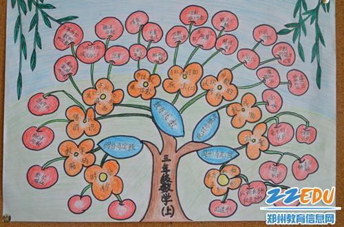 三年级数学知识树图文并茂-画好 知识树 驾驭新教材