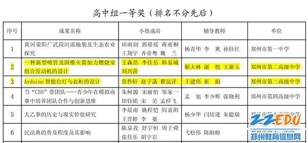 郑州二高两项成果均荣获市中小学生研究性学习优秀成果一等奖
