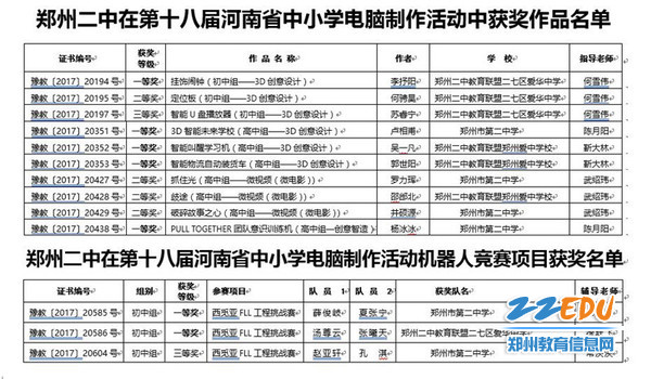 4郑州二中在第十八届河南省中小学电脑建造勾当中获奖名单_副本