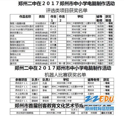 5郑州二中在2017郑州市中小学电脑建造勾当和首届创客教诲文化艺术节成就展获奖名单_副本