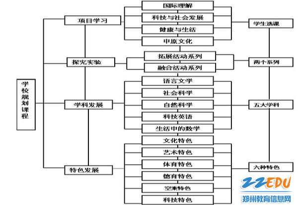 郑州44中创客及STEAM课程总体框架