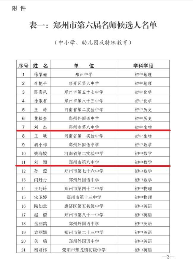 4.郑州市第六届名师候选人名单,公示期2019年7月22日—7月28日