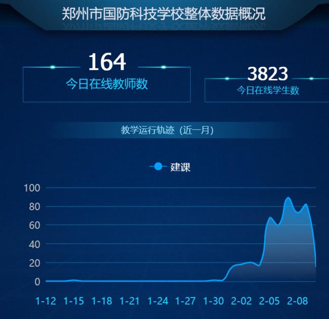 """2月10日当天累计164名""""主播""""在线圈粉3823人"""