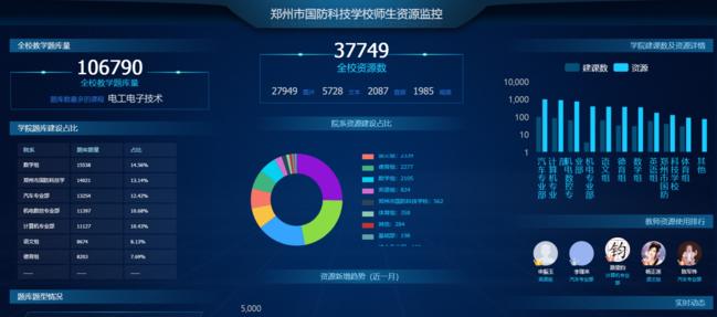 郑州市国防科技学校为网上教学做准备教师备课307门,累计教学资源37749