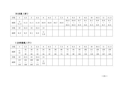 郑州市教育局关于做好2021年郑州市初中毕业升学体育考试工作的通知_20